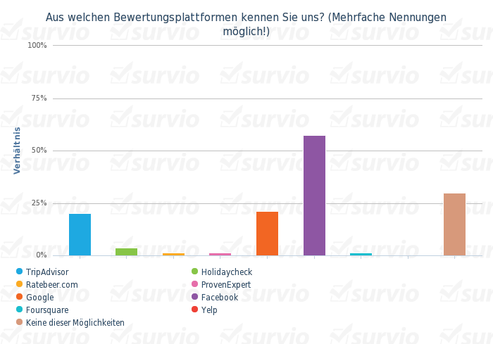 Aus welchen Bewertungsplattformen kennen Sie uns- (Mehrfache Nennungen moglich!) - balkendiagramm vertikal