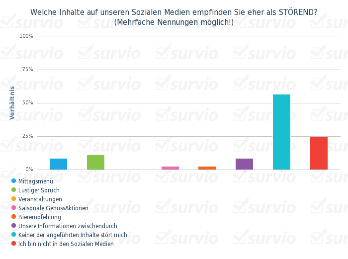 Welche Inhalte auf unseren Sozialen Medien empfinden Sie eher als STOREND- (Mehrfache Nennungen mogl - balkendiagramm vertikal