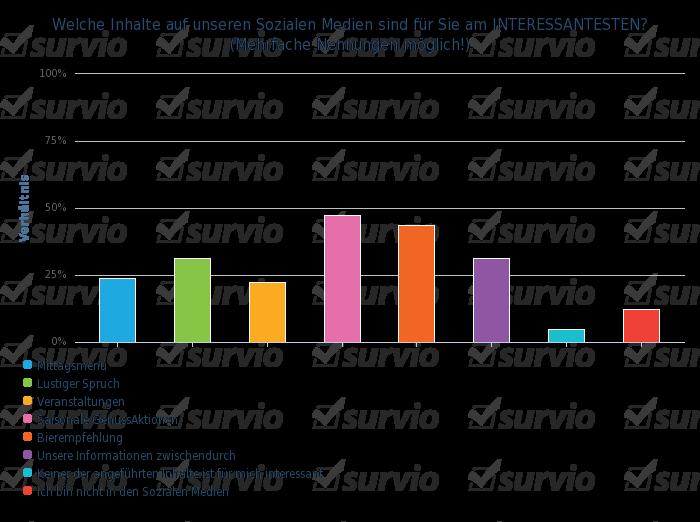 Welche Inhalte auf unseren Sozialen Medien sind fur Sie am INTERESSANTESTEN- (Mehrfache Nennungen mo - balkendiagramm vertikal